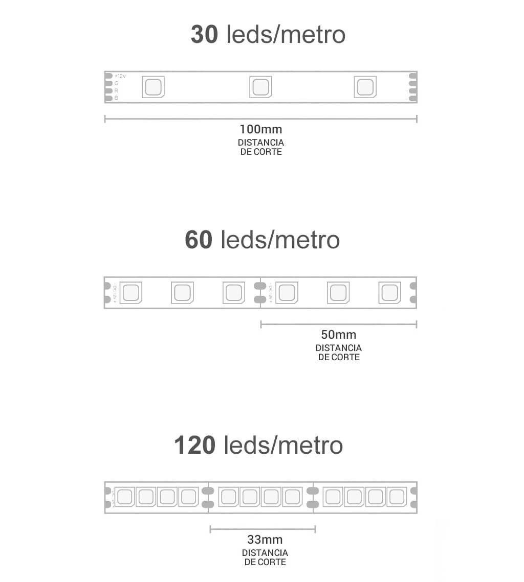 Distância Chips Fita LED