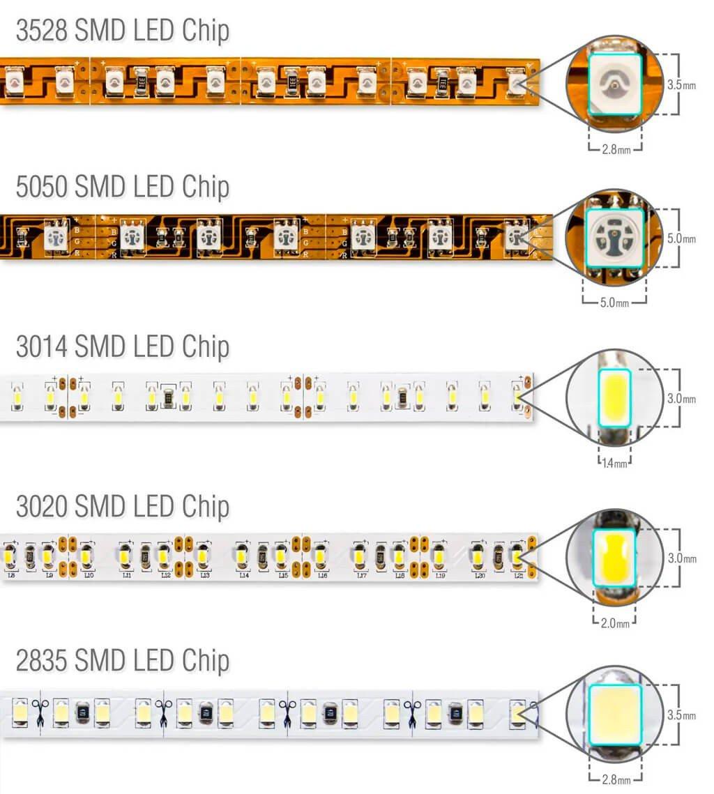 Tamanho Fita LED